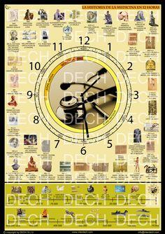 La Historia de la Medicina en 12 horas