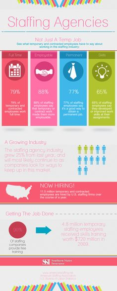 Think staffing agencies are only for temporary positions? That myth (and others) are dispelled in this infographic! #staffing #staffingagencies