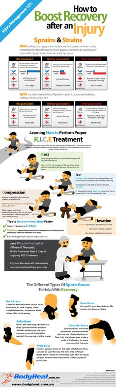 Injury Recovery- Rest Ice Compression Elevation Process to undertake after suffering an injury. Sports Therapy, Running Injuries, Massage Benefits, Health Benefits, Health Tips, Sports Massage, Athletic Training, Sports Medicine, Knee Injury