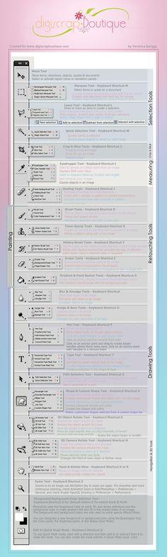 Photoshop Tools Cheat Sheet - Best Infographics