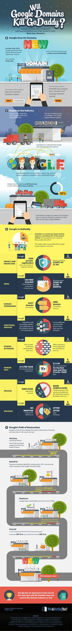 Will Google Domains Kill GoDaddy? #infographic #Domains #Google