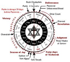 The Jewish year is not the same length as a solar year used by most of the western world. Months are either 29-30 days, corresponding to the 29½-day lunar cycle. Years are either 12 or 13 months, corresponding to the 12.4 month solar cycle. The Jewish calendar uses a 12-month lunar calendar with an extra month occasionally added. Jews do not generally use the words A.D. and B.C.  Instead, C.E. (Common or Christian Era) and B.C.E. (Before the Common Era) are commonly used by scholars today.