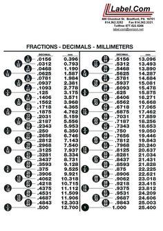 Print decimal chart gauge to decimal conversion chart stainless fraction to decimal conversion chart greentooth Images