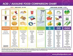 ❧ Cure the burn, heartburn that is, with more alkaline forming foods! The secret to preventing and correcting GERD is maintaining a proper balance between alkaline & acidic foods.