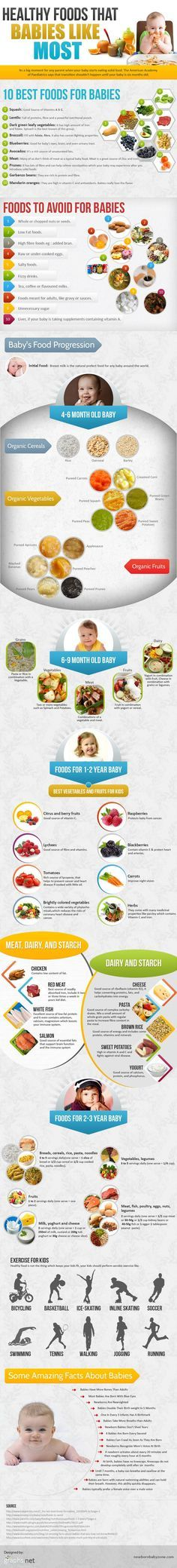 What Babies Can Eat Ages Newborn to 3 Years What Babies Can Eat: Ages Newborn to 3 Years... Need the reminder!