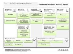 Pin by Anthony Sullivan on Project Management | Pinterest