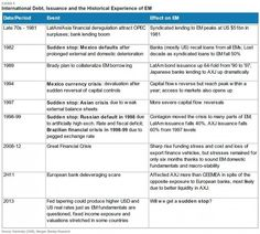 Emerging markets events.  -  timeline
