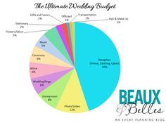 The Ultimate Wedding Budget - Beaux and Belles