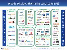 Mobile Display Ad Ecosystem [2012]