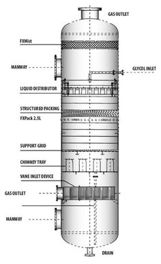 Fenix is a leading designer-manufacturer of efficient and cost-effective TEG Contactors columns i. Triethylene Glycol dehydration systems for hydrocarbon processing with stringent process guarantees. Petroleum Engineering, Chemical Engineering, Mechanical Engineering, Mechanical Symbols, Piping And Instrumentation Diagram, Fractional Distillation, Chemistry 101, Chemistry Classroom, Bathroom Floor Plans