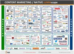 The content marketing tech landscape has become a crowded and complicated space. Barb Mosher Zinck braves the latest infographics while addressing the burning question: how much content marketing technology do you need? Content Marketing Tools, Marketing Technology, Marketing Automation, Social Marketing, Digital Marketing, Native Advertising, Advertising Industry, Power Of Social Media, App Development