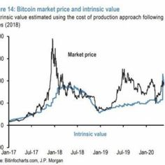 #JPMorgan #opinions #bitcoinprice  #exchangerate #Bitcoinexchange #Bitcoin #bitcoinnews #marketvalue #bitcoinmarket #marketprice J P Morgan, Jpmorgan Chase & Co, Intrinsic Value, Cost Of Production, Bitcoin Market, Exchange Rate, Bitcoin Miner, Market Price, Market Value