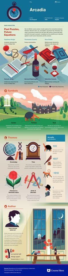Arcadia Infographic | Course Hero