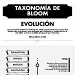 Taxonomía de Bloom y sus Revisiones en el Tiempo | Infografía