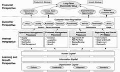 Strategy Map - a method to define strategic objectives for Balanced Scorecard with cause-and-effect links showing relationship between leading and lagging indicators