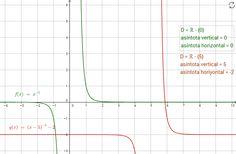 n=impar, n<0 n=-1,-3,-5,...