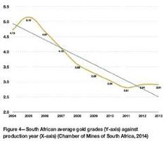Image result for the trends in years of how much does the platinum contribute to the south african economy