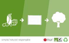 Para todos nuestros envoltorios empleamos plástico de acido-poliláctico a partir de componentes vegetales. Biodegradable y compostable con certificado OK COPOST VINÇOTTE ¡NUR, la regla natural! 🔴 #noplasticos #ecologico #sostenible