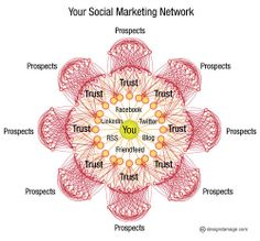 Your Social Marketing Network