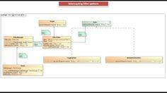 JAVA EE: Intercepting Filter Design Pattern - Implementation