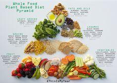 Plant Based Diet Food Pyramid #thisismyear