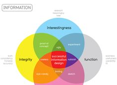 40 Super-Cool Infographics You Absolutely Have To See  //What makes good information design?