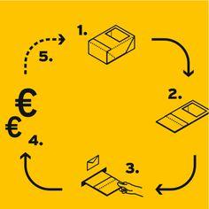 Image of RePack - uudelleen käytettävä pantillinen postituspakkaus