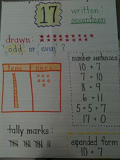 Number Sense  standard2 Knowledge of mathematics  2.1 develop in students and understanding and use of number systems and number sense
