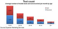 Young adults text more than any age other age group. During a typical month, smartphone-owners ages 18-to-24 send 2,022 mobile text messages and receive another 1,831 for a combined total of 3,852 texts sent and received. With every age bracket we move up, the number of mobile texts drops by roughly 40%.
