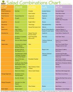 Nadine's Salad Combinations Chart