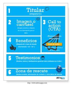 Cómo crear una landing page efectiva y perfecta. Infografía en español. #CommunityManager