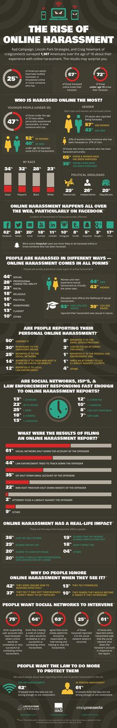 #Social #Media #Infographic: Survey Finds Harassment Pervasive on Social Media