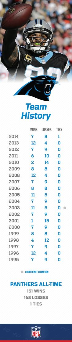 The Carolina Panthers are one of the youngest teams in the NFL, but have already made the NFC Championship Game 3 times.