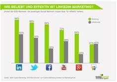Grafik zur Beliebtheit von LinkedIn im B2B Marketing