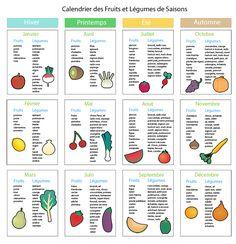 """Petit tableau """"fruits et légumes"""" pratique pour trouver des idées et changer !"""