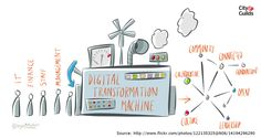 digital transformation machine