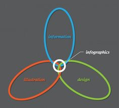 11 infographics about infographics