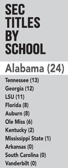 SEC Titles by school - 2015 Football Media Guide by Alabama Crimson Tide #Alabama #RollTide #BuiltByBama #Bama #BamaNation #CrimsonTide #RTR #Tide #RammerJammer #SEC