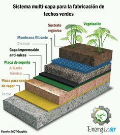 Techos verdes - terraza jardin
