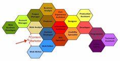 Content-marketer-hive-diagram