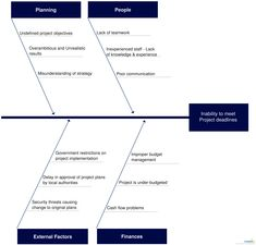 Fishbone diagram template to discuss meeting project deadlines. Click the image to get all the important aspects of fishbone diagrams, including usages, templates and tools to draw fishbone diagrams. Risk Management, Project Management, Swot Analysis Template, Essay Writing Skills, Lean Six Sigma, Job Career, Cause And Effect, Problem Solving, Business Tips