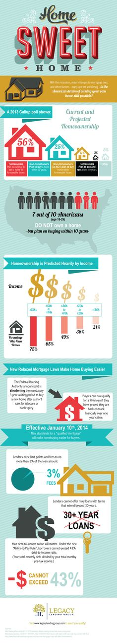 Is Home Ownership Still Possible in the American Dream by Legacy Lending Group