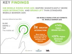Digital creative adds the dimension of interaction to sight, sound, and motion – and greater interaction has been shown to drive brand effectiveness. For example, IAB, comScore, and Vibrant Media partnered to study the effectiveness of mobile advertising for Oreo, Hellman's, and Microsoft Windows Phone. Standard banners were compared to the IAB Rising Stars, which include interaction.