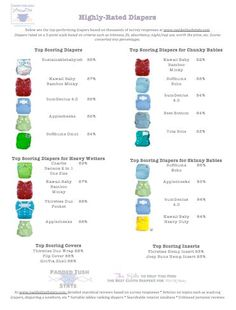 Top Performing Diapers Handout - Cohen Baby Name - Ideas of Cohen Baby Name - Handout that lists top-performing cloth diapers based on thousands of survey responses Cloth Diaper Reviews, Best Cloth Diapers, Cloth Nappies, Kids Clothing Brands List, Handout, Chunky Babies, Diaper Brands, Cheap Kids Clothes, Disposable Diapers