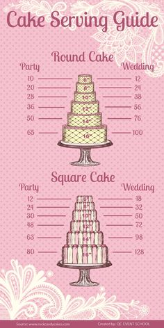 Cake Serving Guide - Helps determine how much cake you will need to order