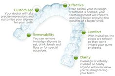 Charlotte Dentistry is an Elite Preferred Provider of Invisalign clear braces, which puts us in the top 1% of Invisalign providers.  Other dentists come Charlotte Dentistry for training on Invisalign.