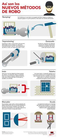 Securitas Direct presenta en esta infografía las últimas técnicas de robo empleadas por los cacos para asaltar viviendas.
