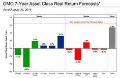 GMO September 2014 (thru August) Asset Class 7 Year Forecasts