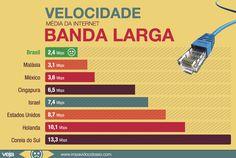 A velocidade da internet banda larga no Brasil e em outros países