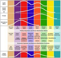 Vmemes with population densities Economic Systems, Economic Development, Types Of Democracy, Ken Wilber, Technology Transfer, Education Reform, Political System, Blog Page, Leadership